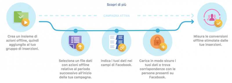 azioni-offline-audience-facebook-spotswiss