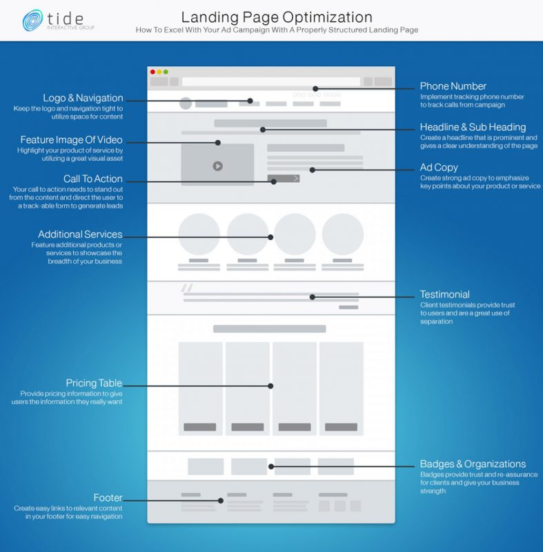 differenza-sito-web-landing-page-spotswiss